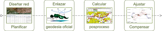 Curso online de Planificación y ajuste de redes topográficas con GPS y Estación Total<br />http://itrazo.com/tienda/cursos/item/593-c-03ot-01ps-01ep.html