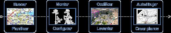Curso online de Levantamientos y planos topográficos con Estación Total y GPS<br />http://itrazo.com/tienda/cursos/item/589-c-02tt-02ie-01lr-01lv.html